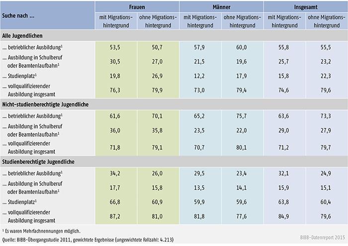 Tabelle A 3.2-2: Suche nach vollqualifizierender Ausbildung am Ende der Schullaufbahn nach Geschlecht und Migrationshintergrund (Anteile in %)