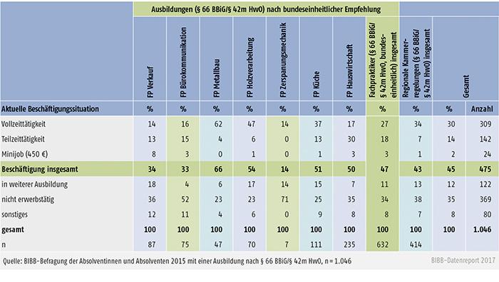 Tabelle A3.3.2-1: Beschäftigungssituation in 2016 von Menschen mit Behinderung, die 2015 eine Ausbildung nach § 66 BBiG/§ 42m HwO erfolgreich abgeschlossen haben