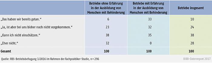Tabelle A3.3.2-2: Bereitschaft zur Übernahme in Vollausbildung von Betrieben mit und ohne Erfahrung in der Ausbildung von Menschen mit Behinderung (in %)