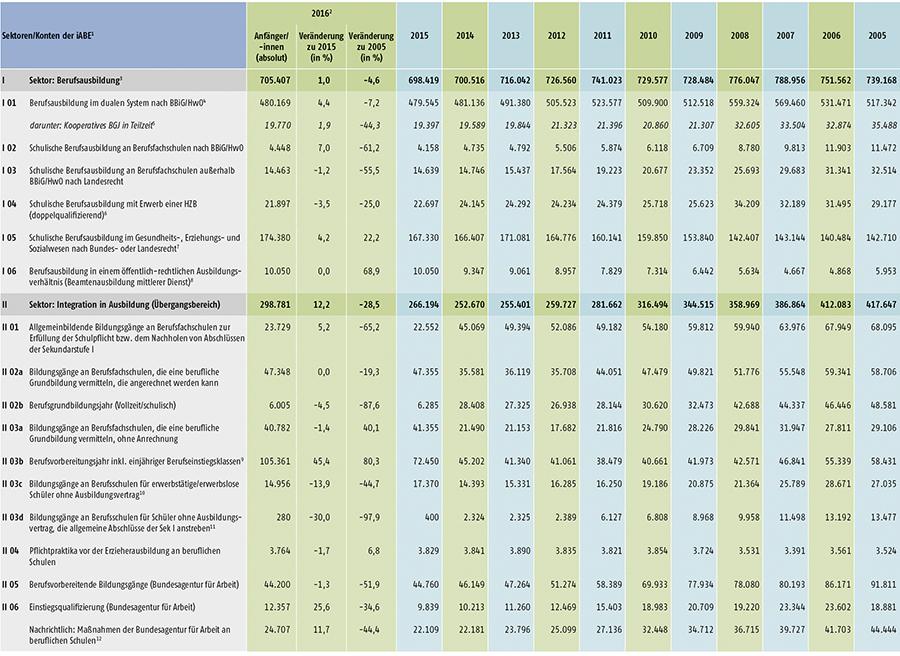 Tabelle A4.1-1: Anfänger/-innen in den Sektoren und Konten der integrierten Ausbildungsberichterstattung (iABE) – Bundesübersicht 2005 bis 2016 (Teil 1)