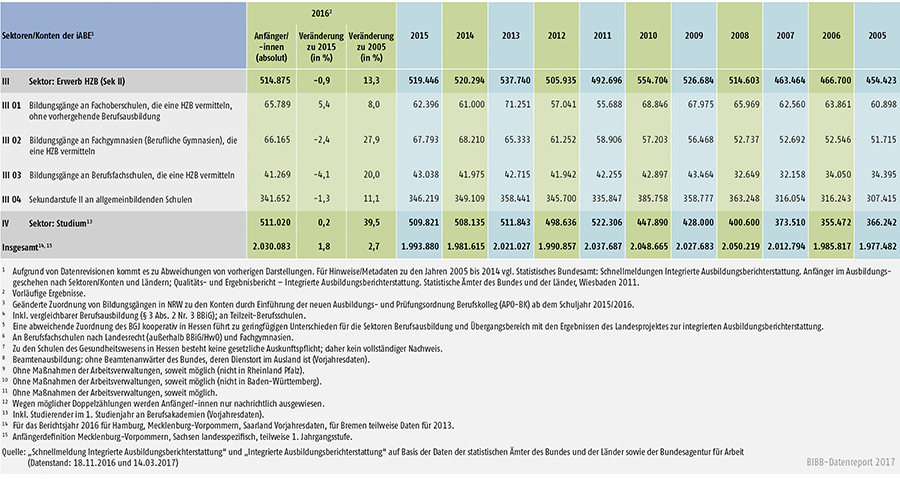 Tabelle A4.1-1: Anfänger/-innen in den Sektoren und Konten der integrierten Ausbildungsberichterstattung (iABE) – Bundesübersicht 2005 bis 2016 (Teil 2)