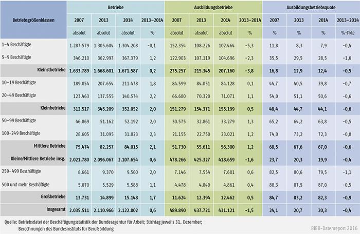 Tabelle A4.10.1-1: Betriebe, Ausbildungsbetriebe und Ausbildungsbetriebsquote nach Betriebsgrößenklassen zwischen 2007, 2013 und 2014 in Deutschland