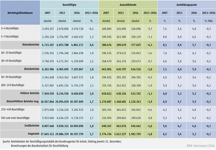 Tabelle A4.10.1-2: Beschäftigte, Auszubildende und Ausbildungsquoten nach Betriebsgrößenklassen zwischen 2007, 2013 und 2014 in Deutschland