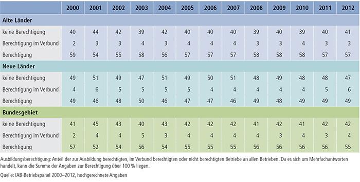 Tabelle A4.10.2-1: Ausbildungsberechtigung (in %)