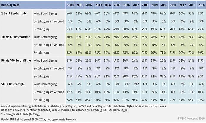 Tabelle A4.10.2-2: Ausbildungsberechtigung nach Betriebsgröße (in %)