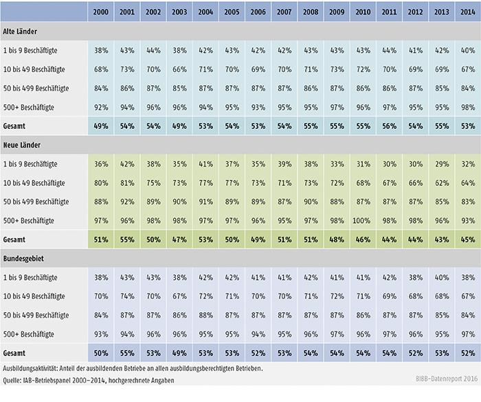 Tabelle A4.10.2-4: Ausbildungsaktivität nach Betriebsgröße, alte und neue Länder (in %)
