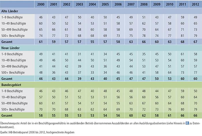 Tabelle A4.10.2-5: Übernahmequote nach Betriebsgröße, alte und neue Länder (in %)