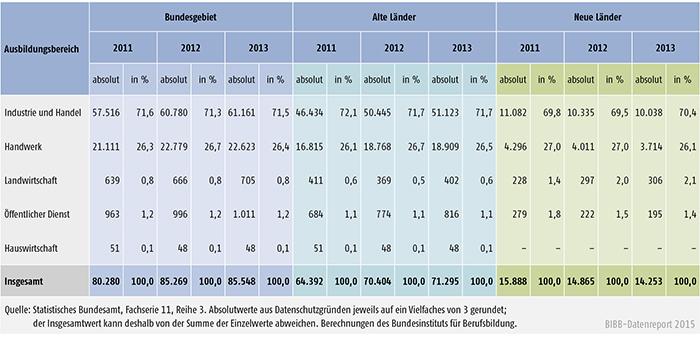 Tabelle A 4.10.4-1: Bestandene Ausbildereignungsprüfungen 2011, 2012 und 2013 nach Ausbildungsbereichen, alte und neue Länder