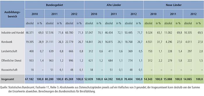 Tabelle A4.10.4-1: Bestandene Ausbildereignungsprüfungen 2010, 2011 und 2012 nach Ausbildungsbereichen, alte und neue Länder