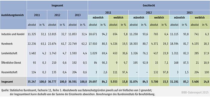 Tabelle A 4.10.4-2: Bestandene Meisterprüfungen 2011, 2012 und 2013 nach Ausbildungsbereichen und Geschlecht