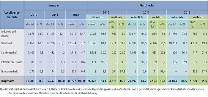 Tabelle A4.10.4-2: Bestandene Meisterprüfungen 2010, 2011 und 2012 nach Ausbildungsbereichen und Geschlecht