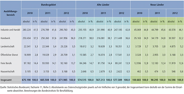 Tabelle A4.10.4-3: Zahl der Ausbilder/ -innen 2010, 2011 und 2012 nach Ausbildungsbereichen, alte und neue Länder