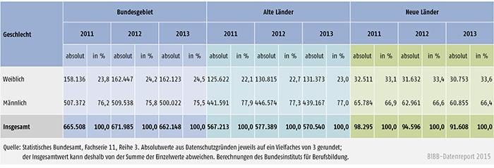 Tabelle A 4.10.4-4: Zahl der Ausbilder/ -innen 2011, 2012 und 2013 nach Geschlecht, alte und neue Länder