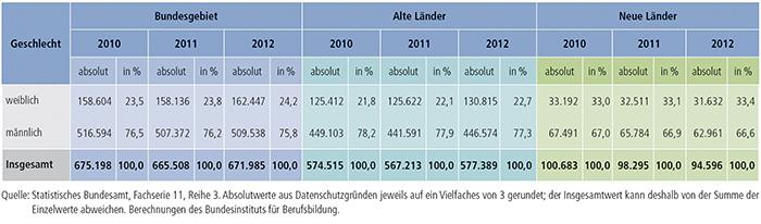 Tabelle A4.10.4-4: Zahl der Ausbilder/ -innen 2010, 2011 und 2012 nach Geschlecht, alte und neue Länder