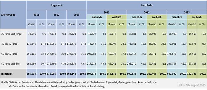 Tabelle A 4.10.4-5: Alter des Ausbildungspersonals 2011, 2012 und 2013 nach Geschlecht