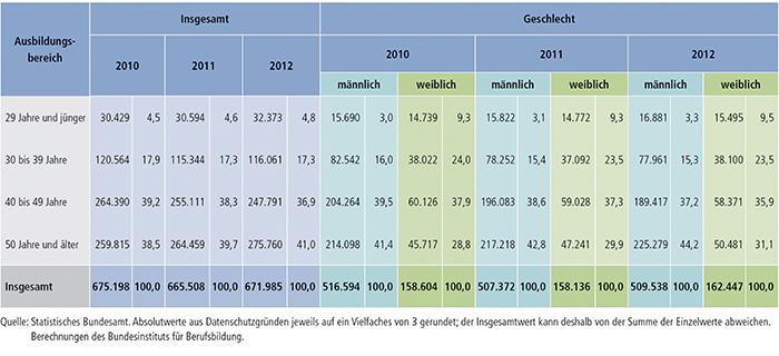 Tabelle A4.10.4-5: Alter des Ausbildungspersonals 2010, 2011 und 2012 nach Geschlecht