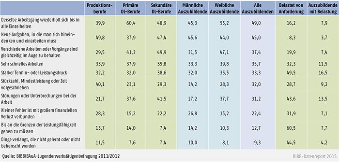 Tabelle A 4.11-2: Häufig auftretende psychische Anforderungen bei Auszubildenden nach Berufsfeld und Geschlecht und damit verbundene Belastungen (in %)