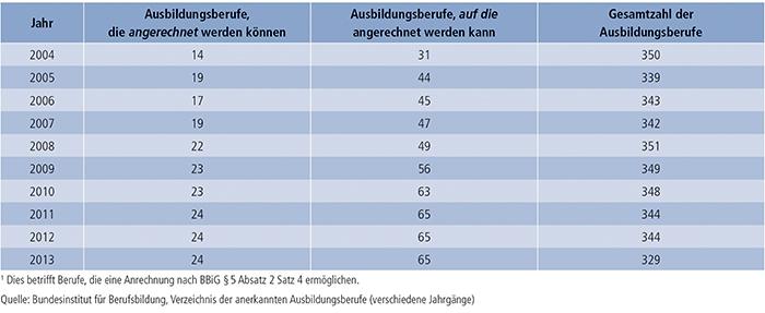 Tabelle A4.1.1-1: Anzahl der Ausbildungsberufe mit Anrechnungsmöglichkeit (2004 bis 2013)(1)
