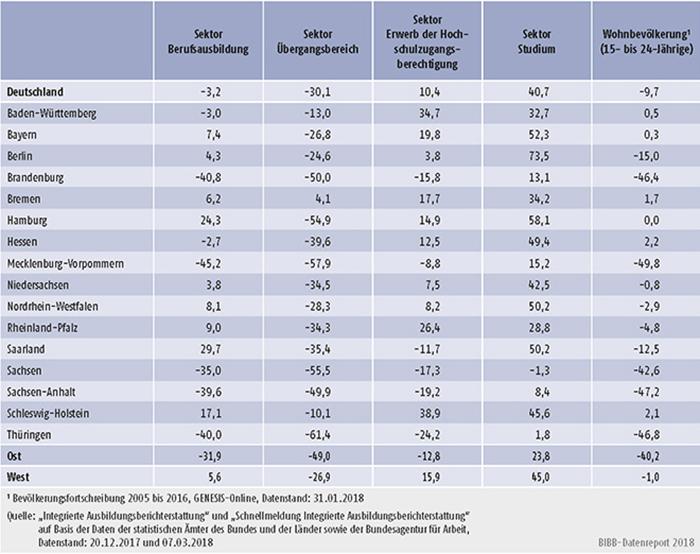 Tabelle A4.2-1: Veränderung der Anfänger/-innen in den Sektoren 2005 bis 2017 nach Bundesländern in % (Basisjahr 2005)
