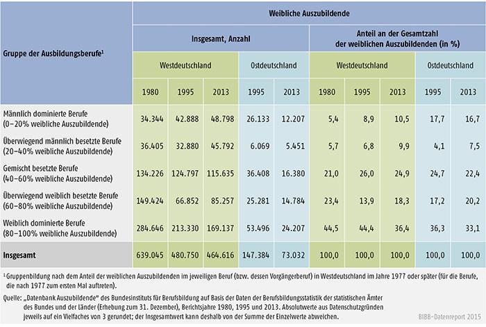 Tabelle A 4.2-4: Weibliche Auszubildende (Bestände) in männlich und weiblich besetzten Ausbildungsberufen, Westdeutschland 1980, 1995 und 2013, Ostdeutschland 1995 und 2013