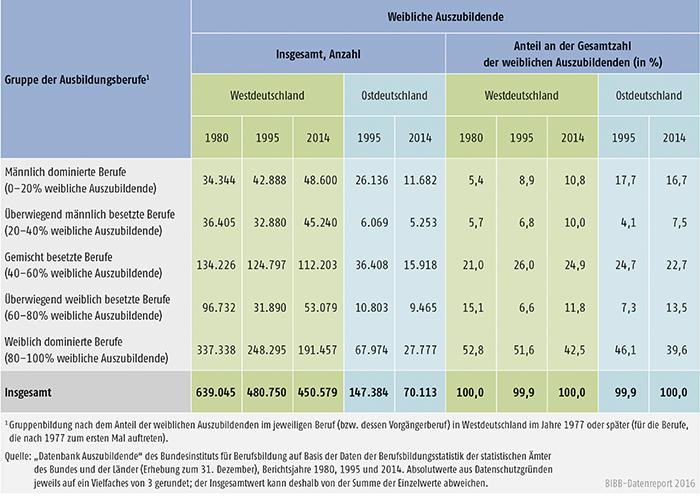 Tabelle A4.2-4: Weibliche Auszubildende (Bestände) in männlich und weiblich besetzten Ausbildungsberufen, Westdeutschland 1980, 1995 und 2014, Ostdeutschland 1995 und 2014