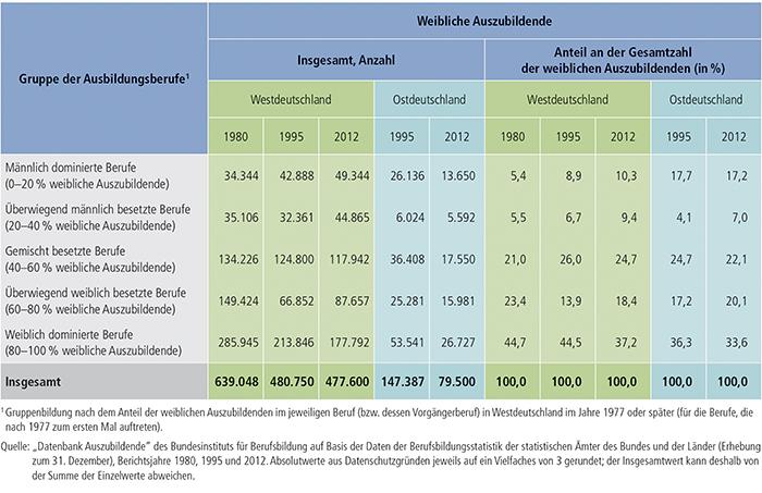 Tabelle A4.2.1-3: Weibliche Auszubildende (Bestände) in männlich und weiblich besetzten Ausbildungsberufen, Westdeutschland 1980, 1995 und 2012, Ostdeutschland 1995 und 2012