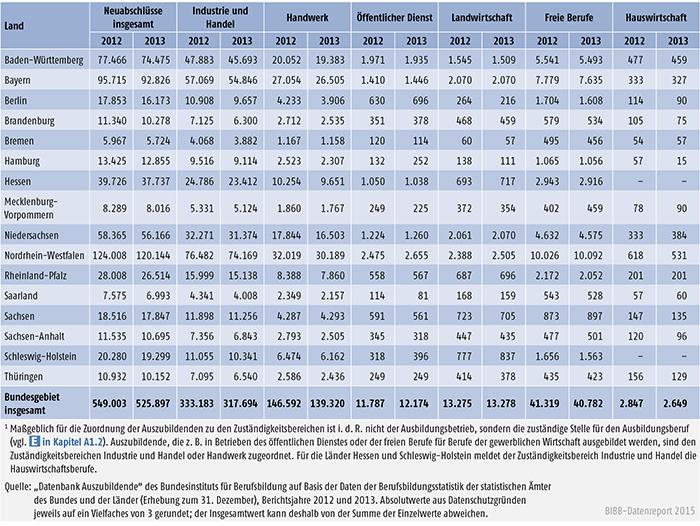 Tabelle A 4.3-1: Neu abgeschlossene Ausbildungsverträge nach Zuständigkeitsbereichen sowie Ländern 2012 und 2013