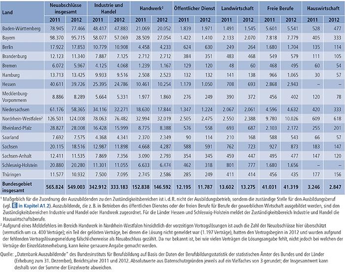 Tabelle A4.3-1: Neu abgeschlossene Ausbildungsverträge nach Zuständigkeitsbereichen(1) sowie Ländern 2011 und 2012