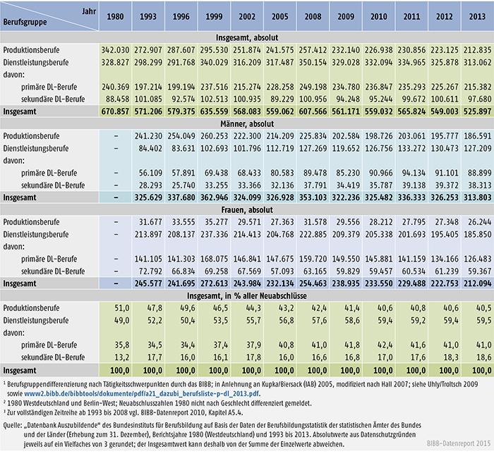 Tabelle A 4.4-1: Neu abgeschlossene Ausbildungsverträge in Produktions- und Dienstleistungsberufen, Bundesgebiet 1980 und 1993 bis 2013