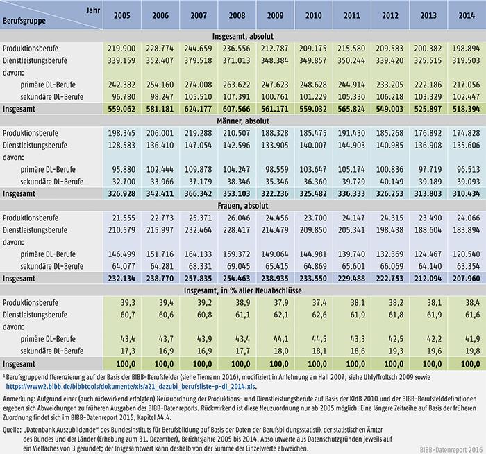 Tabelle A4.4-1: Neu abgeschlossene Ausbildungsverträge in Produktions- und Dienstleistungsberufen, Bundesgebiet 2005 bis 2014
