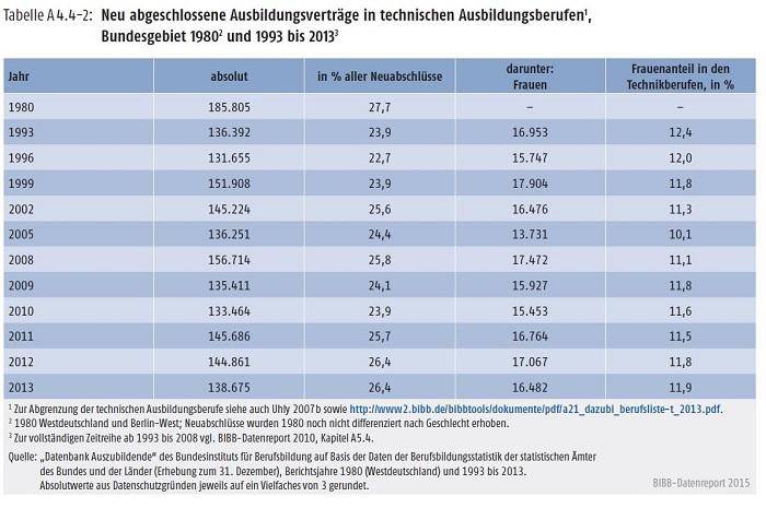 Tabelle A 4.4-2: Neu abgeschlossene Ausbildungsverträge in technischen Ausbildungsberufen, Bundesgebiet 1980 und 1993 bis 2013