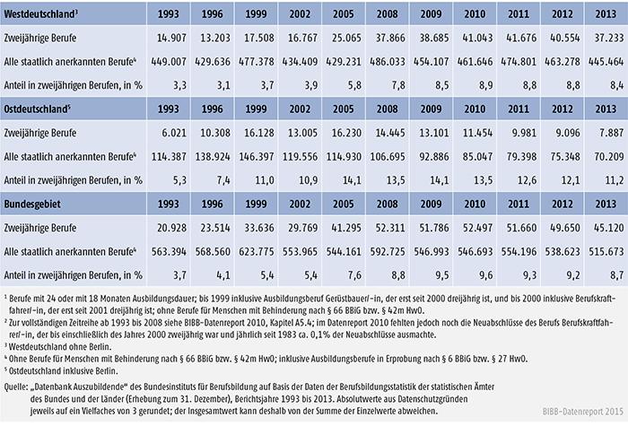 Tabelle A 4.4-4: Anteil der neu abgeschlossenen Ausbildungsverträge in zweijährigen Ausbildungsberufen an allen Neuabschlüssen, Westdeutschland, Ostdeutschland und Bundesgebiet 1993 bis 2013