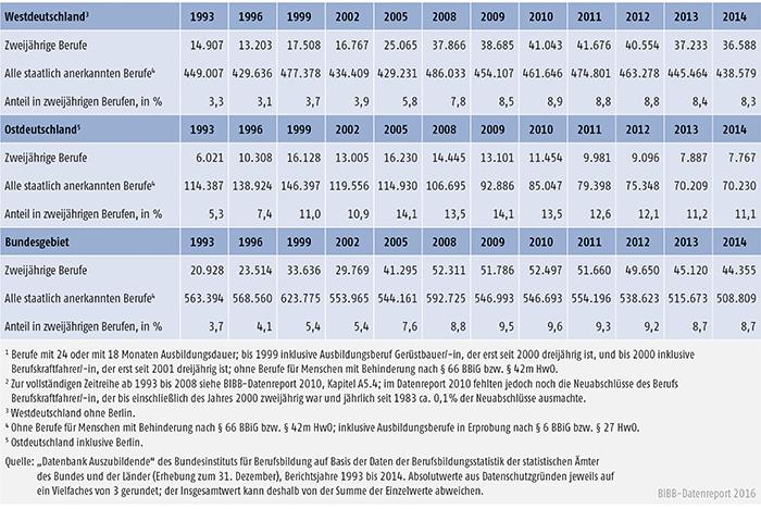 Tabelle A4.4-4: Anteil der neu abgeschlossenen Ausbildungsverträge in zweijährigen Ausbildungsberufen an allen Neuabschlüssen, Westdeutschland, Ostdeutschland und Bundesgebiet 1993 bis 2014