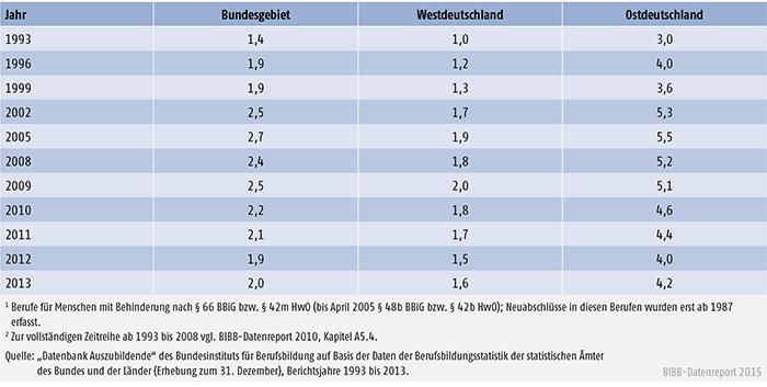Tabelle A 4.4-5: Anteil der neu abgeschlossenen Ausbildungsverträge in Berufen für Menschen mit Behinderung, Bundesgebiet, West- und Ostdeutschland 1993 bis 2013, in % der Neuabschlüsse