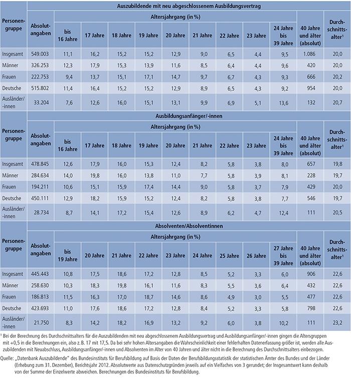 Tabelle A4.5-3: Auszubildende mit neu abgeschlossenem Ausbildungsvertrag, Ausbildungsanfänger/ -innen und Absolventen/Absolventinnen nach Alter, Bundesgebiet 2012