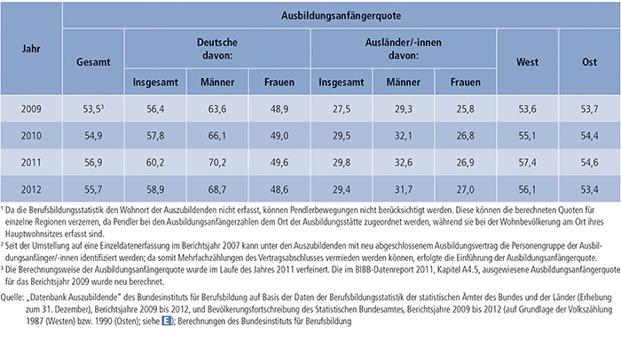 Tabelle A4.5-4: Ausbildungsanfängerquote nach Personenmerkmal und Region(1), 2009 bis 2012 (in %)(2)