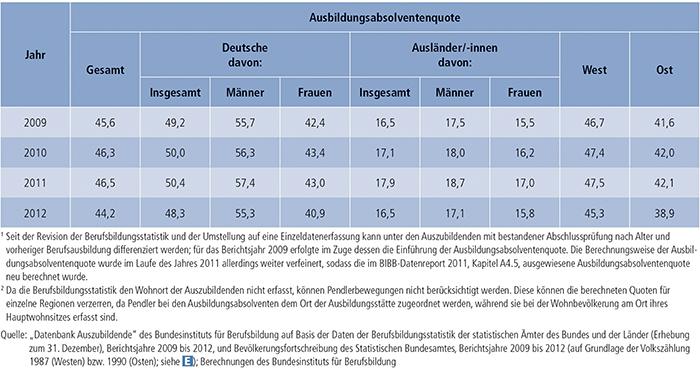 Tabelle A4.5-5: Ausbildungsabsolventenquote(1) nach Personenmerkmal und Region(2), 2009 bis 2012 (in %)
