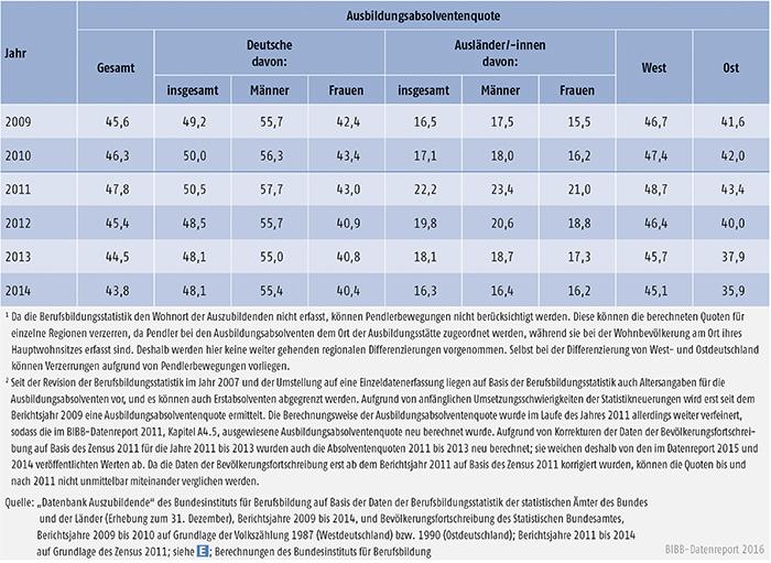Tabelle A4.5-6: Ausbildungsabsolventenquote nach Personenmerkmal und Region, 2009 bis 2014 (in %)