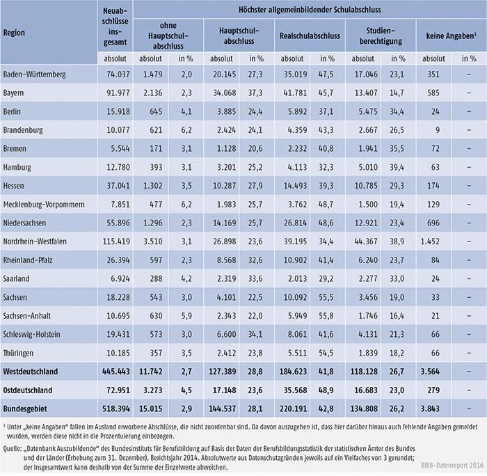 Tabelle A4.6.1-1: Auszubildende mit neu abgeschlossenem Ausbildungsvertrag nach höchstem allgemeinbildenden Schulabschluss und Bundesland 2014