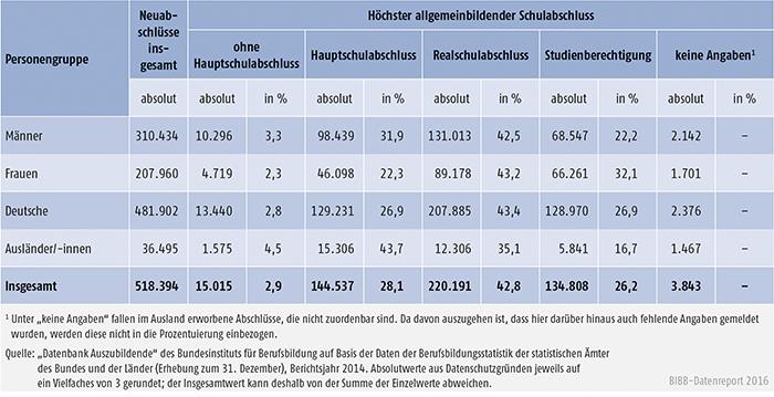 Tabelle A4.6.1-2: Auszubildende mit neu abgeschlossenem Ausbildungsvertrag nach höchstem allgemeinbildenden Schulabschluss, Geschlecht und Staatsangehörigkeit, Bundesgebiet 2014