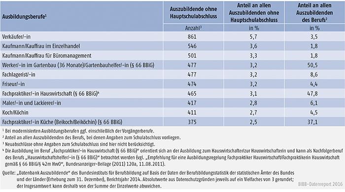 Tabelle A4.6.1-5: Die 10 von Auszubildenden mit neu abgeschlossenem Ausbildungsvertrag und ohne Hauptschulabschluss am stärksten besetzten Ausbildungsberufe 2014