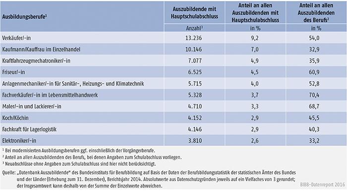 Tabelle A4.6.1-6: Die 10 von Auszubildenden mit neu abgeschlossenem Ausbildungsvertrag und Hauptschulabschluss am stärksten besetzten Ausbildungsberufe 2014