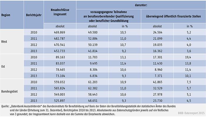 Tabelle A 4.6.2-3: Vorausgegangene Teilnahme an berufsvorbereitender Qualifizierung oder beruflicher Grundbildung, Berichtsjahre 2010 bis 2013 (Mehrfachnennungen möglich)