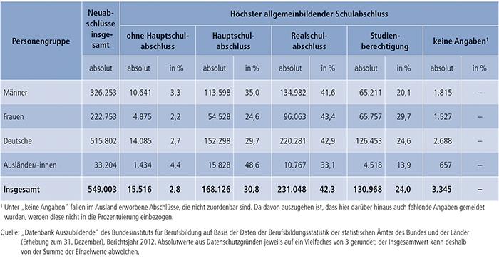 Tabelle A4.6.2-3: Auszubildende mit neu abgeschlossenem Ausbildungsvertrag nach höchstem allgemeinbildenden Schulabschluss, Geschlecht und Staatsangehörigkeit, Bundesgebiet 2012
