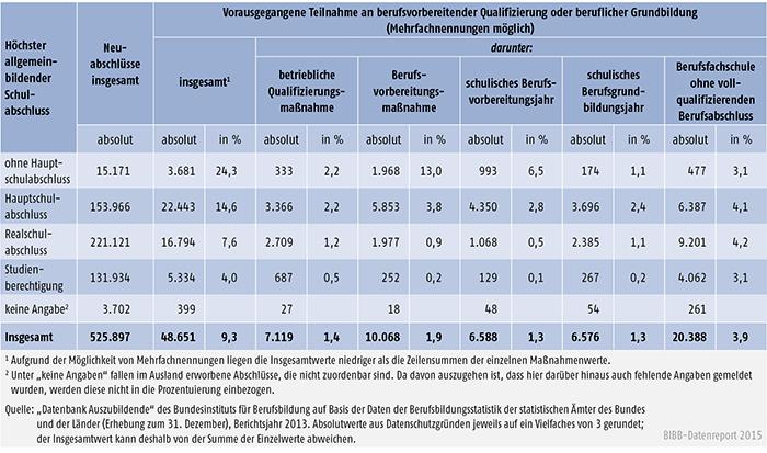 Tabelle A 4.6.2-4: Auszubildende mit Neuabschluss und vorheriger Teilnahme an berufsvorbereitender Qualifizierung oder beruflicher Grundbildung nach höchstem allgemeinbildendem Schulabschluss, Berichtsjahr 2013