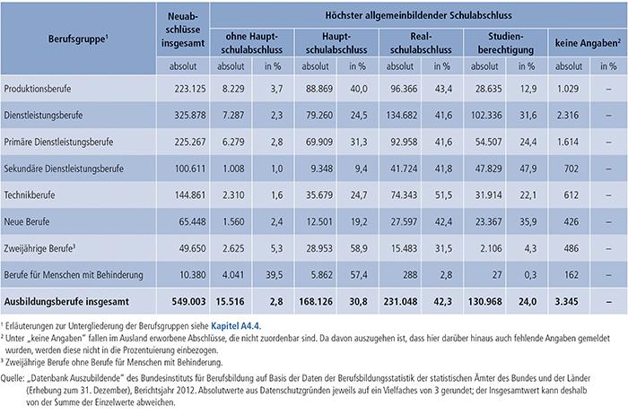 Tabelle A4.6.2-4: Auszubildende mit neu abgeschlossenem Ausbildungsvertrag nach höchstem allgemeinbildenden Schulabschluss und Berufsgruppen(1), Bundesgebiet 2012