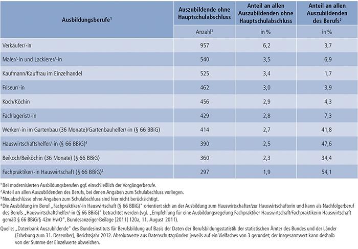 Tabelle A4.6.2-5: Die 10 von Auszubildenden mit neu abgeschlossenem Ausbildungsvertrag und ohne Hauptschulabschluss am stärksten besetzten Ausbildungsberufe 2012