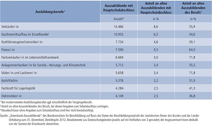 Tabelle A4.6.2-6: Die 10 von Auszubildenden mit neu abgeschlossenem Ausbildungsvertrag und Hauptschulabschluss am stärksten besetzten Ausbildungsberufe 2012