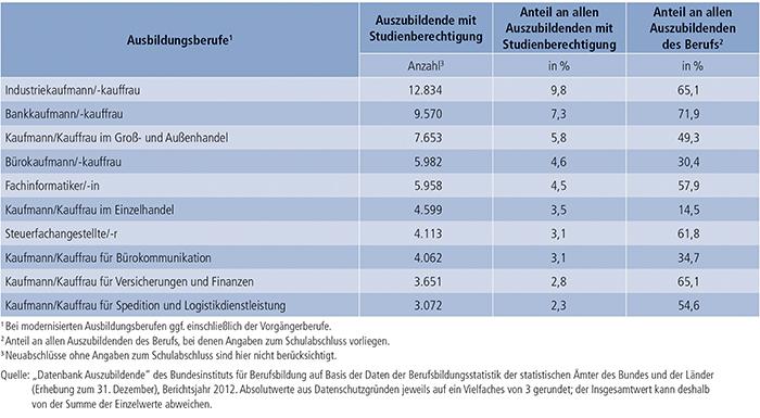 Tabelle A4.6.2-8: Die 10 von Auszubildenden mit neu abgeschlossenem Ausbildungsvertrag und Studienberechtigung am stärksten besetzten Ausbildungsberufe 2012
