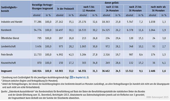 Tabelle A 4.7-1: Vorzeitige Vertragslösungen nach Zuständigkeitsbereichen und Zeitpunkt der Vertragslösung (absolut und in %), Bundesgebiet 2013